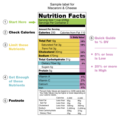 Nutrition-Facts-Label-Example